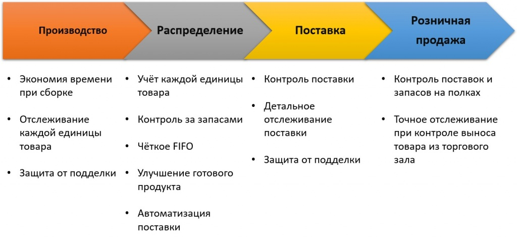 Использование RFID в цепочке поставок