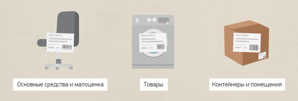 Wonderfid™ Label что можно маркировать